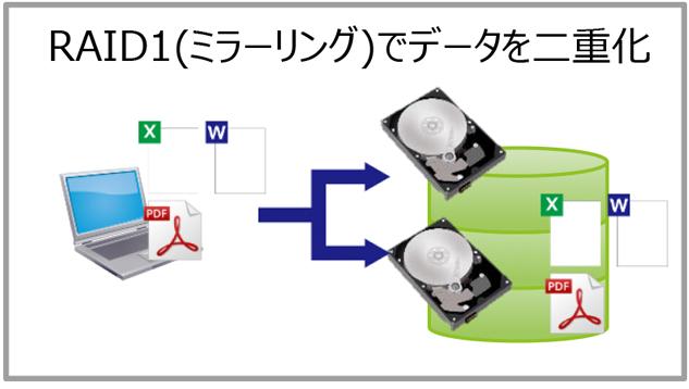 データを2台のハードディスクに書き込み2重化